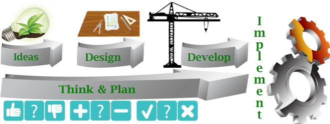 Illustration of the develoment process from ideas through implementation.